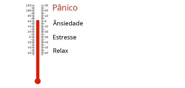 termometro-do-panico-750x360